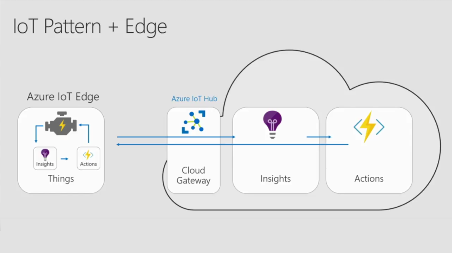 Enable Edge Computing with Azure IoT Edge