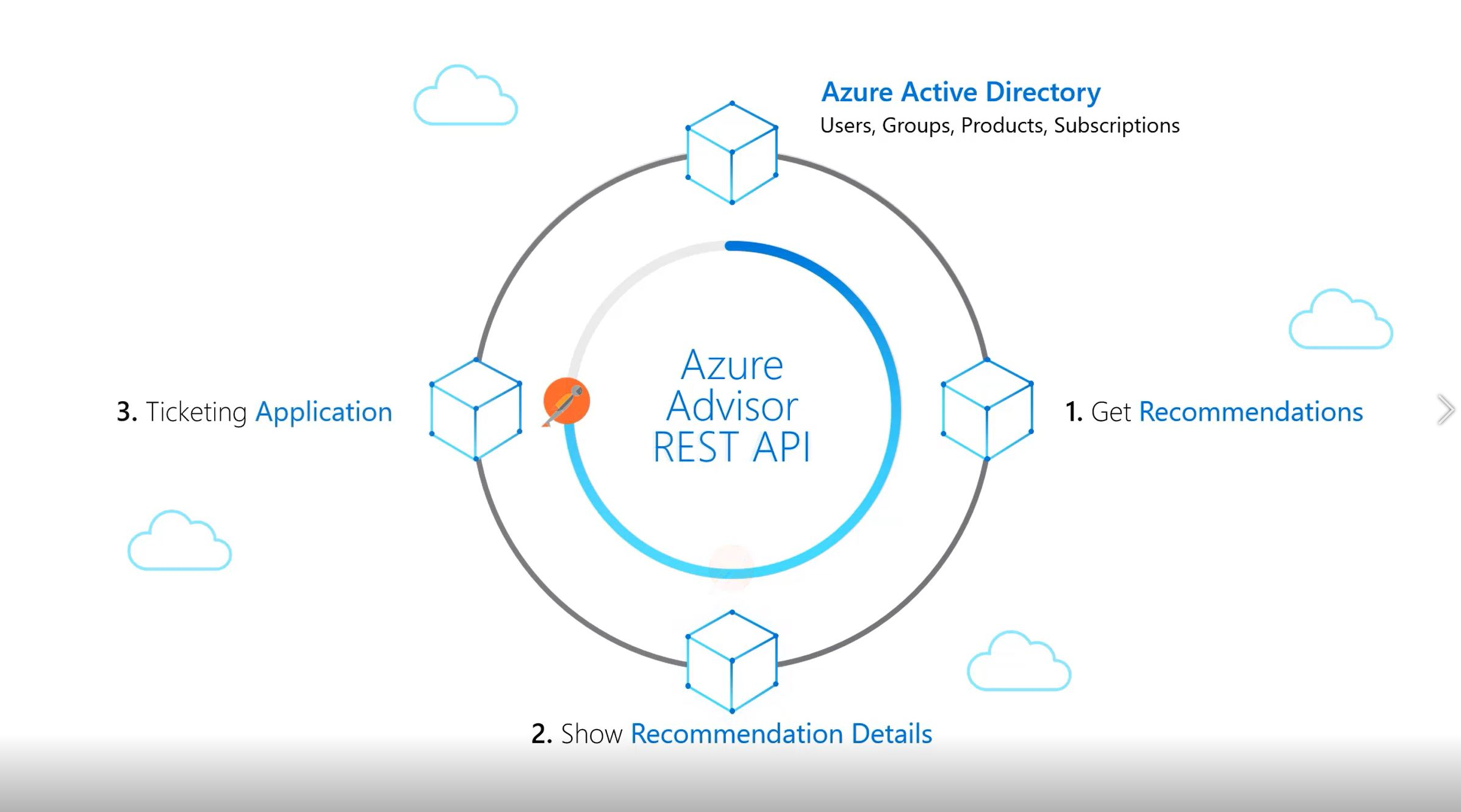 How to use the Advisor API to remediate recommendations