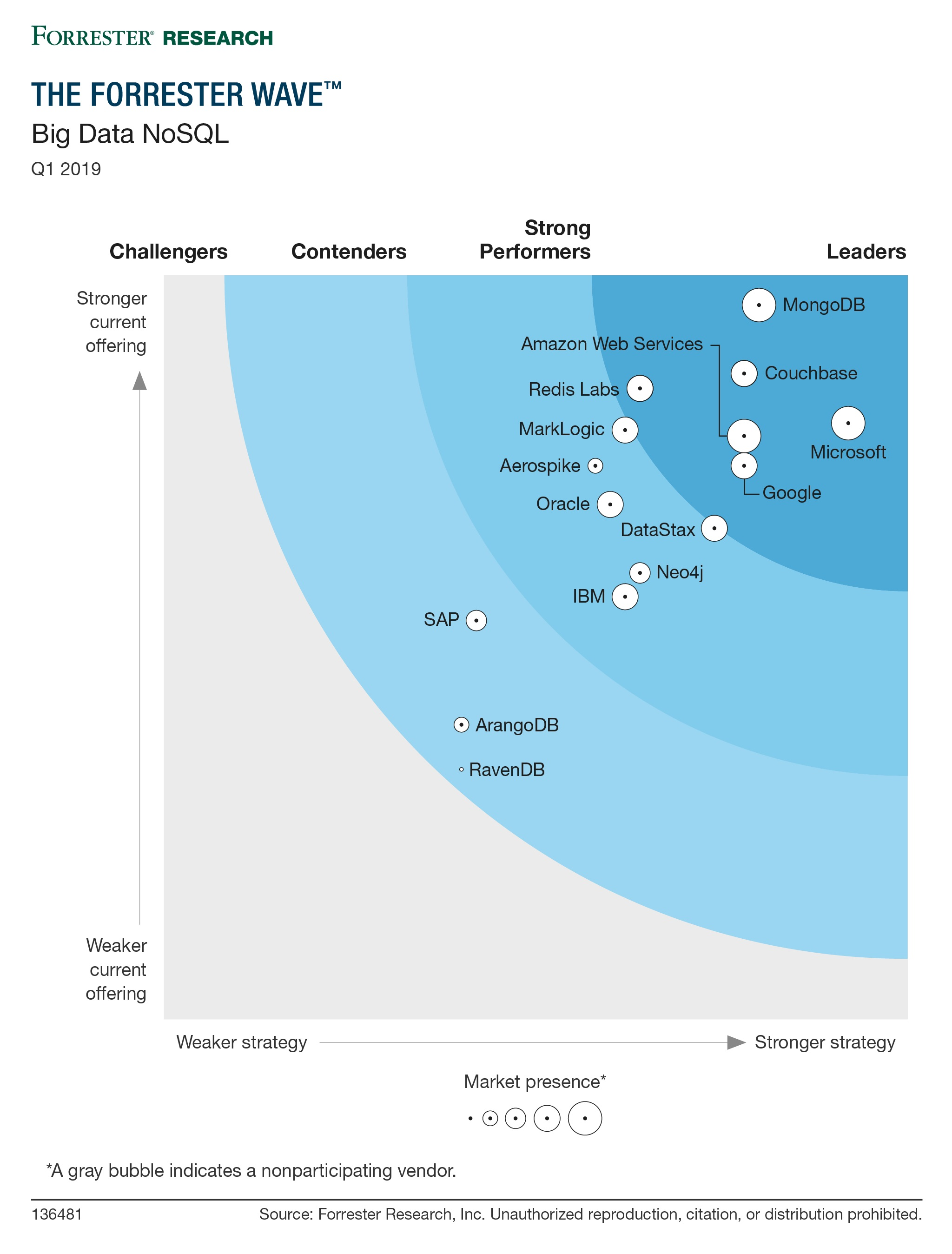 The Forrester Wave ™: Big Data NoSQL, Q1 2019