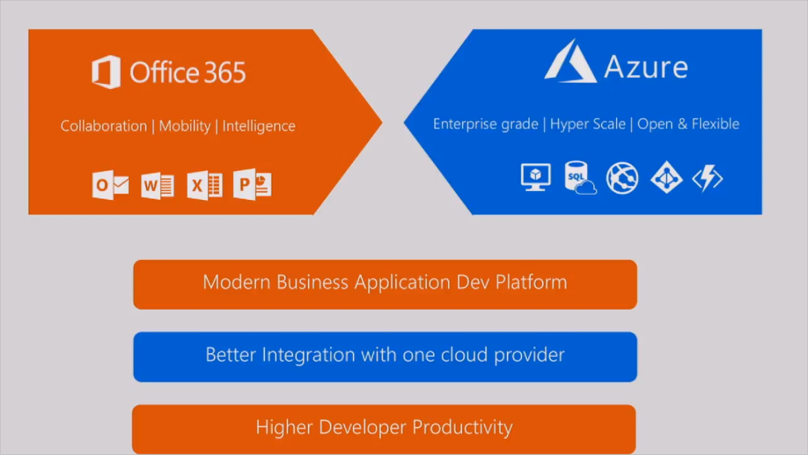 Microsoft Azure and Office 365 together: The modern business development platform