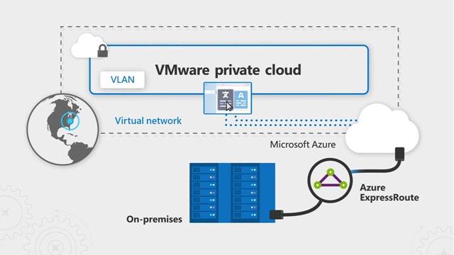 Conexiones de red híbridas entre VLAN VMware y redes virtuales de Microsoft Azure