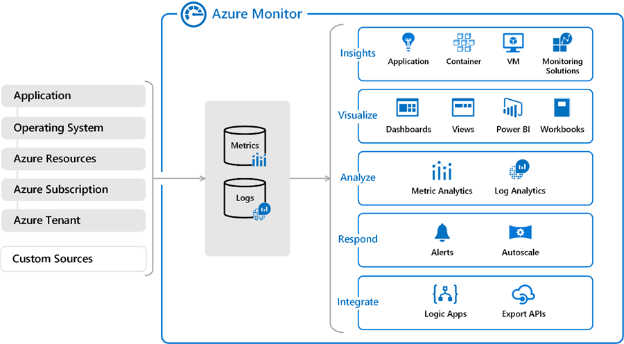 A graphic showing how Azure Monitor works.