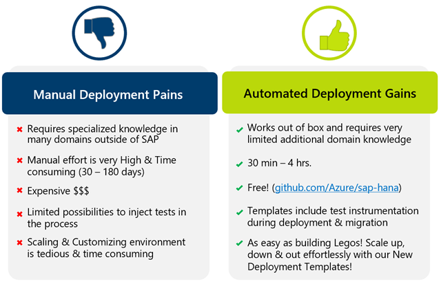 Manual deployment pairs and automated deployment gains