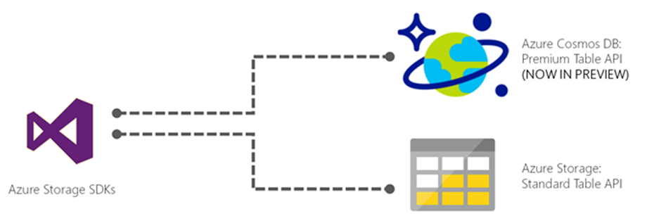 Spark Connector for #CosmosDB - seamless interaction with