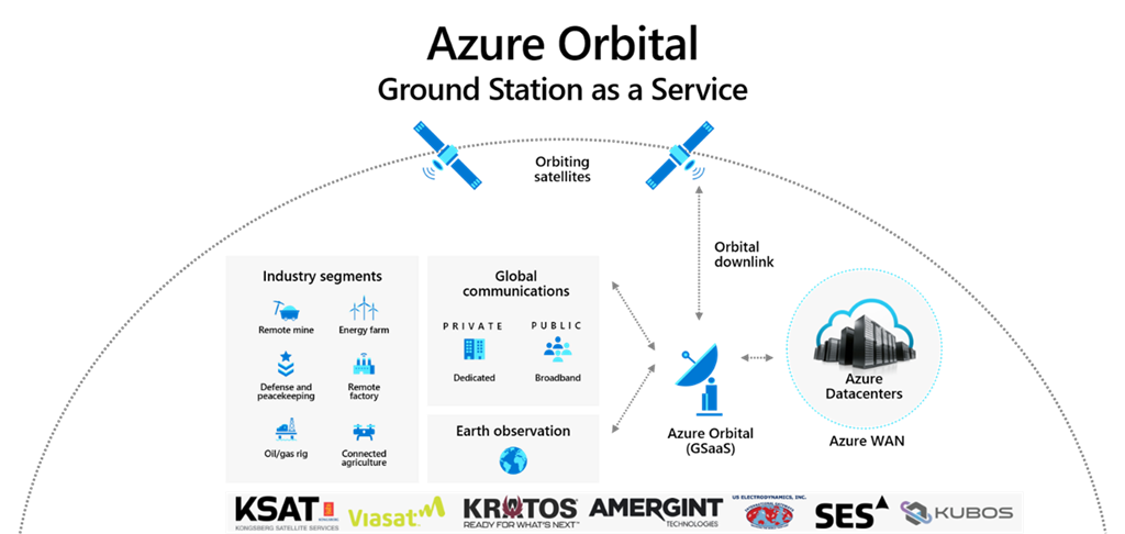 Azure Orbital 與多個衛星訊號接收公司合作,讓衛星在不同地區將數據傳到雲端。
