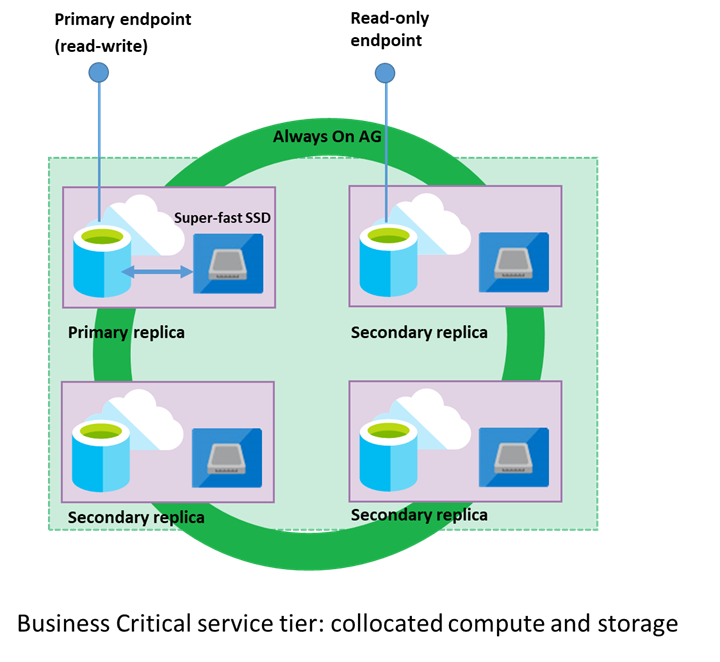Migrate your databases to a fully managed service with Azure SQL