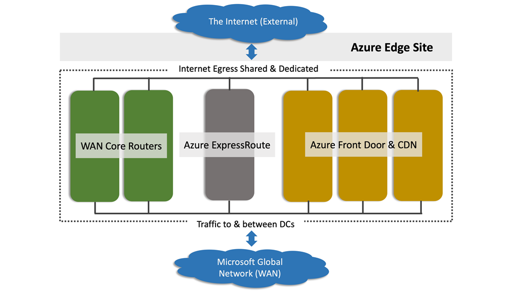 A diagram of an Azure Edge Site.