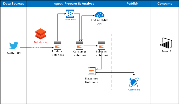 Structured Streaming With Azure Databricks Into Power Bi Cosmos Db