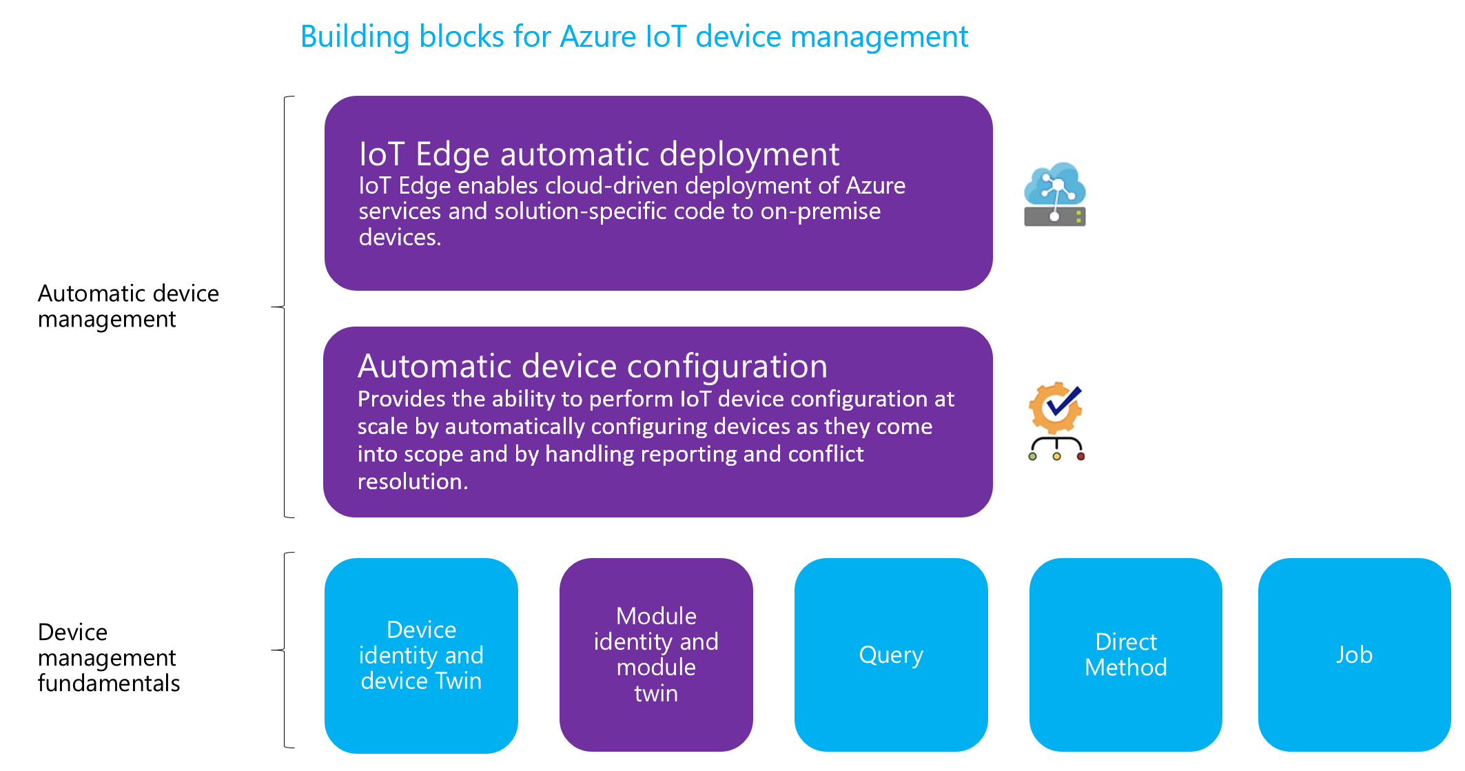 Building blocks for Azure IoT device management