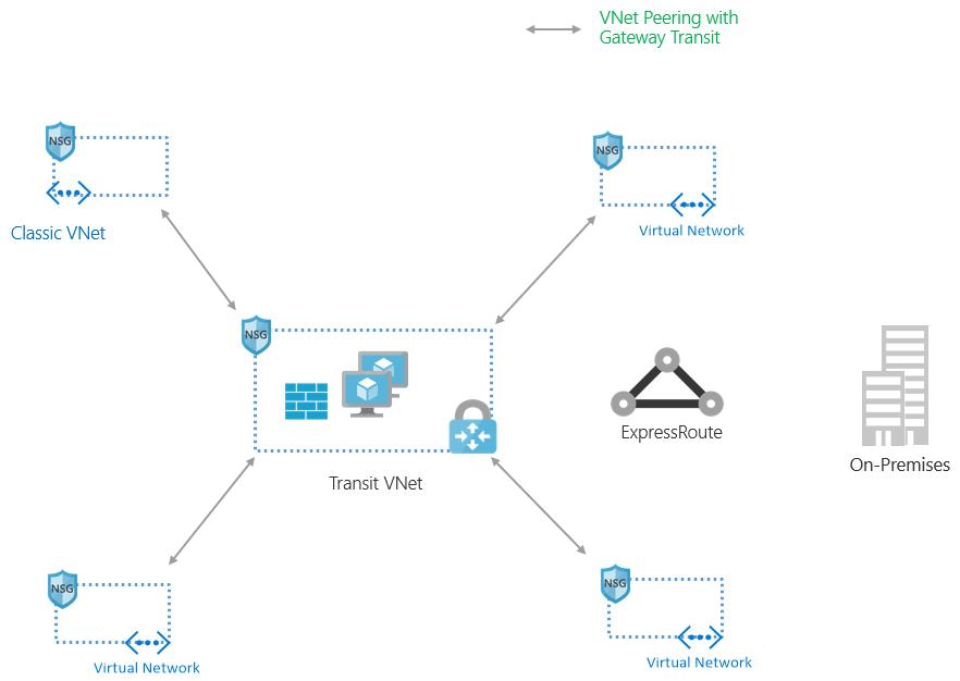 An image depicting VNet peering with gateway transit.