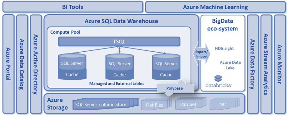 Blazing fast data warehousing with Azure SQL Data Warehouse