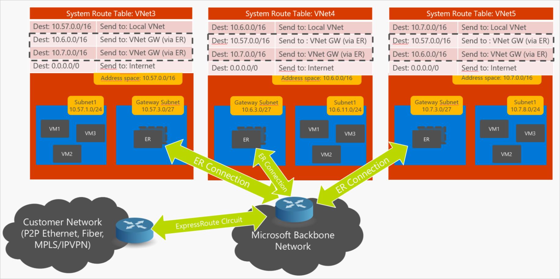 4. VNet-VNet-VPN-ER-multi-VNet_thumb[2]