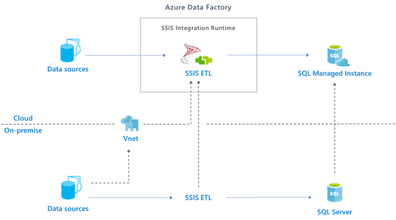 Lift SQL Server Integration Services packages to Azure with Azure