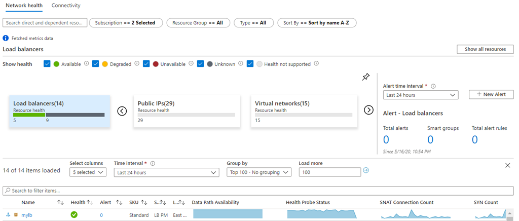 An example of Azure Monitor for Networks is shown. This image depicts the network resources for the selected subscription and shows the health monitoring dashboards for all network resources are available from a centralized endpoint.