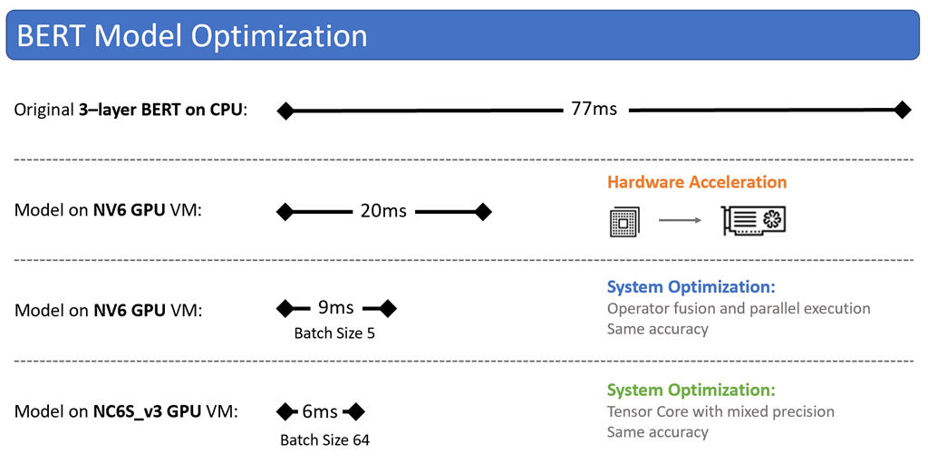 Model Optimization