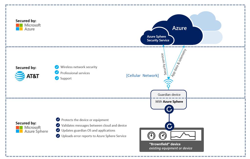 ガーディアン デバイスと Azure Sphere Security Services 間の通信フロー。
