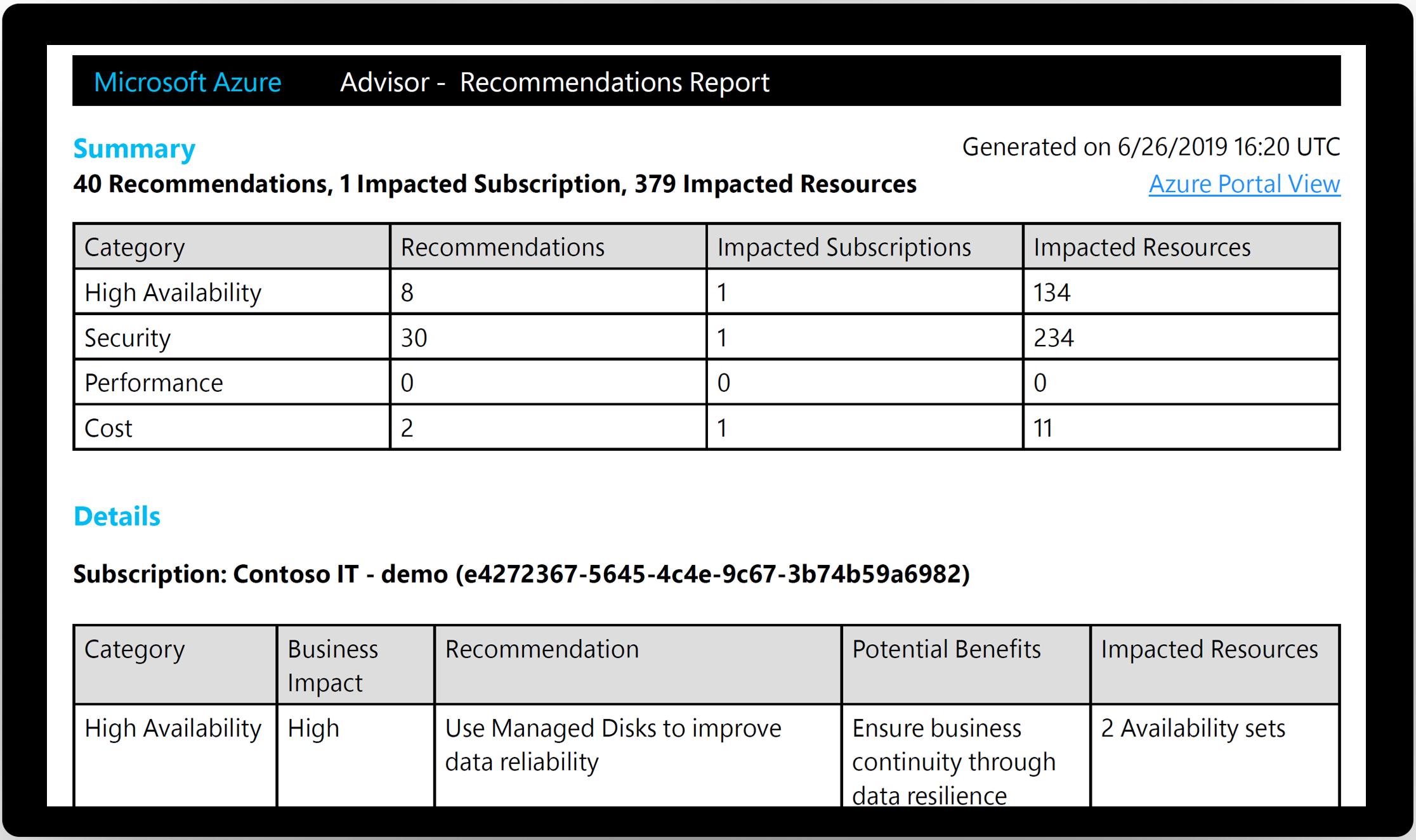 Screenshot displaying a summary of the Advisor recommendations by category, subscription, and potential business impact