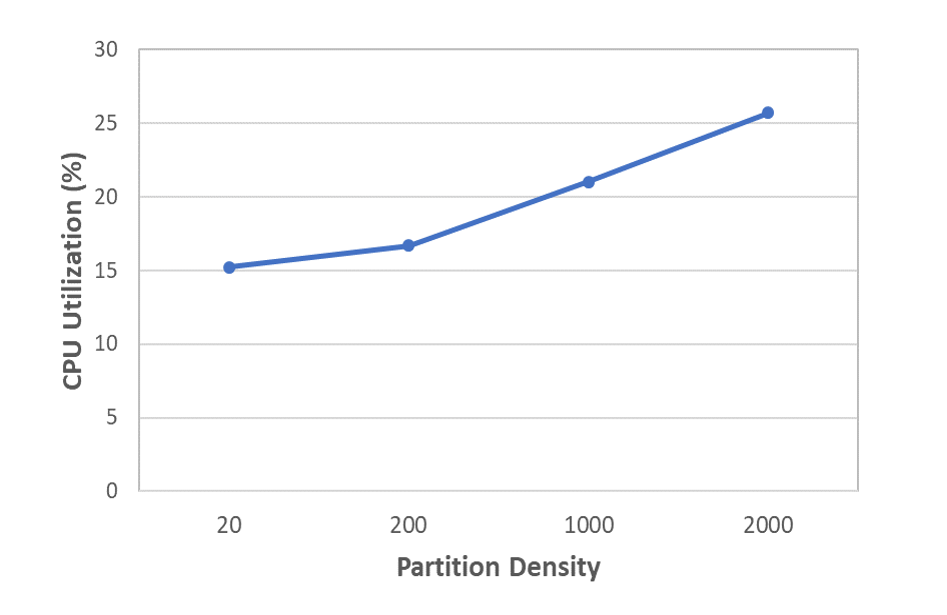 CPU Utilization versus Partition density