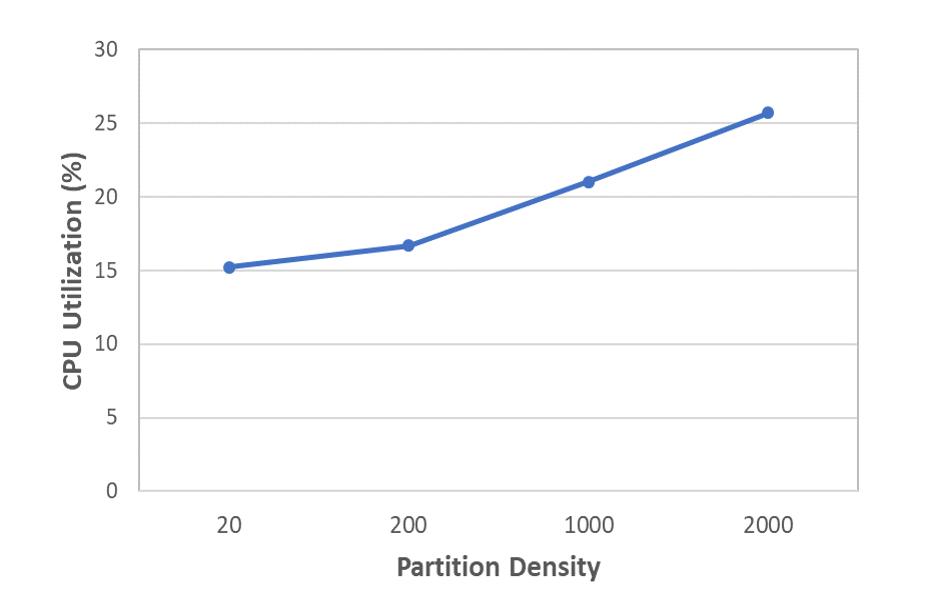 CPU Utilization versus Partition density