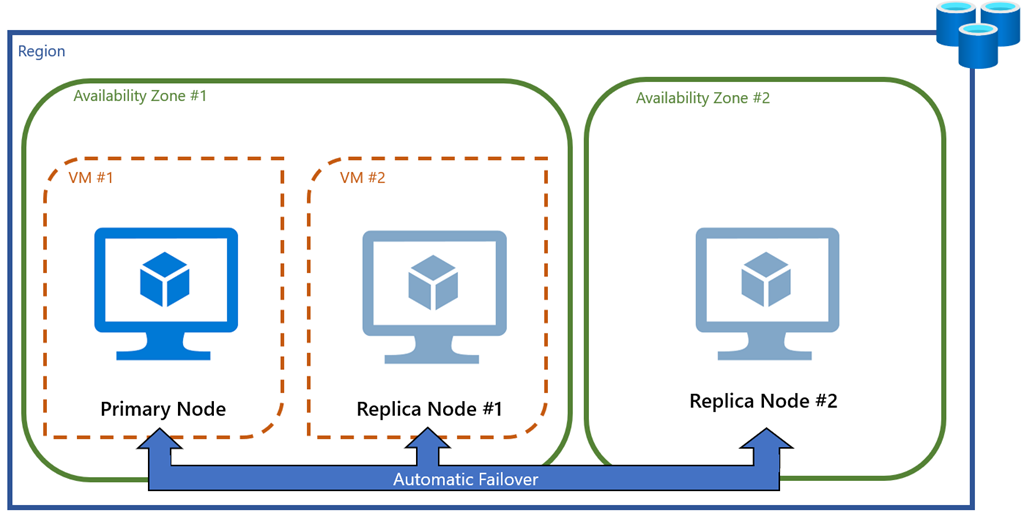 New zone redundant configuration with an additional replica node located in a separate availability zone.