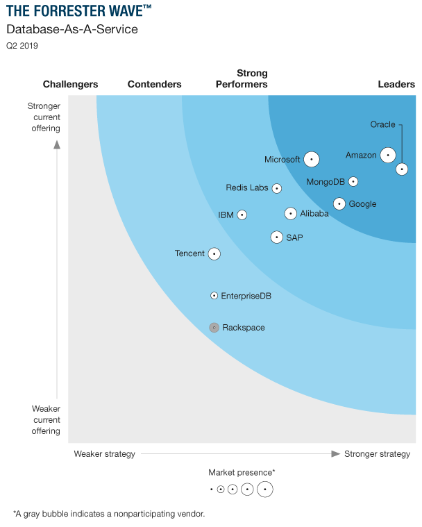 Forrester Wave DBaaS tracking chart