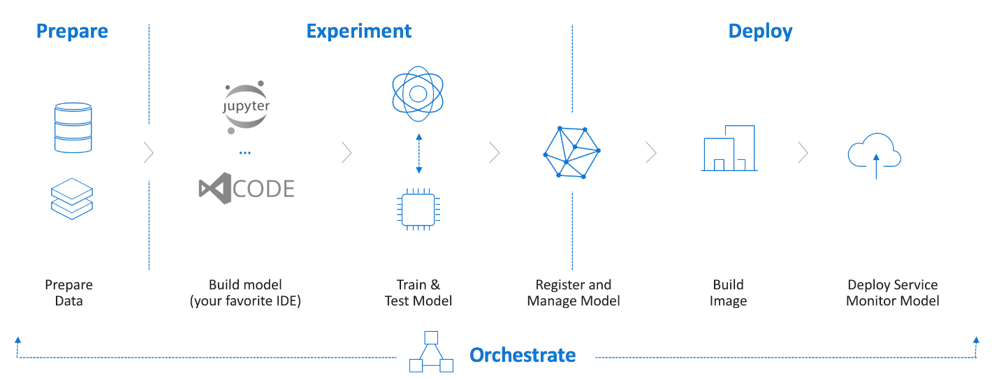 Diagram providing an Azure Machine Learning Service Overview