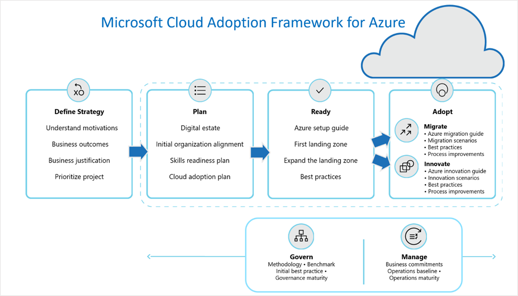 Cloud Adoption Framework for Azure diagram.