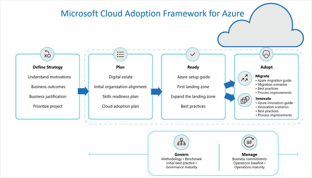 Cloud Adoption Framework for Azure diagram.