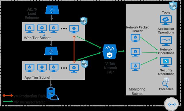 Azure Virtual Network diagram