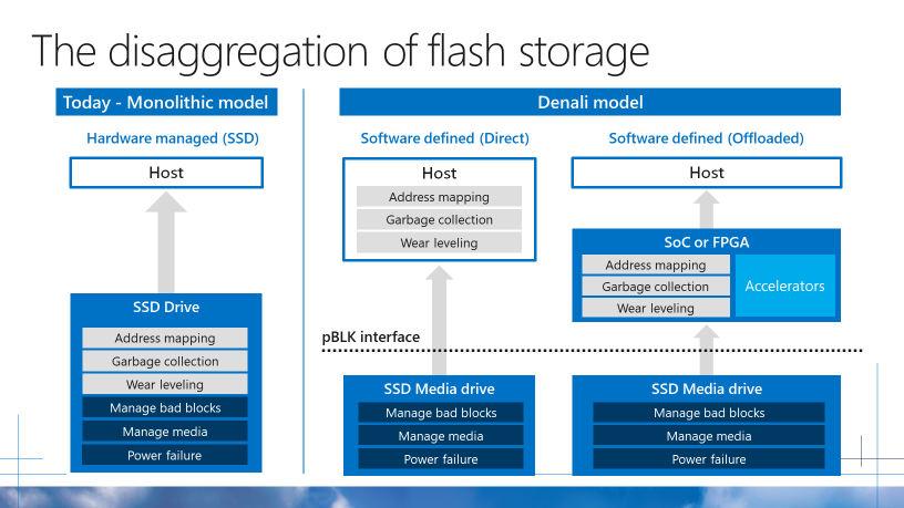 Microsoft creates industry standards for datacenter hardware storage on
