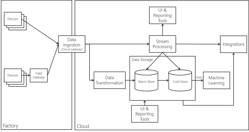 Solution diagram showing components of an IoT Analytics Solution