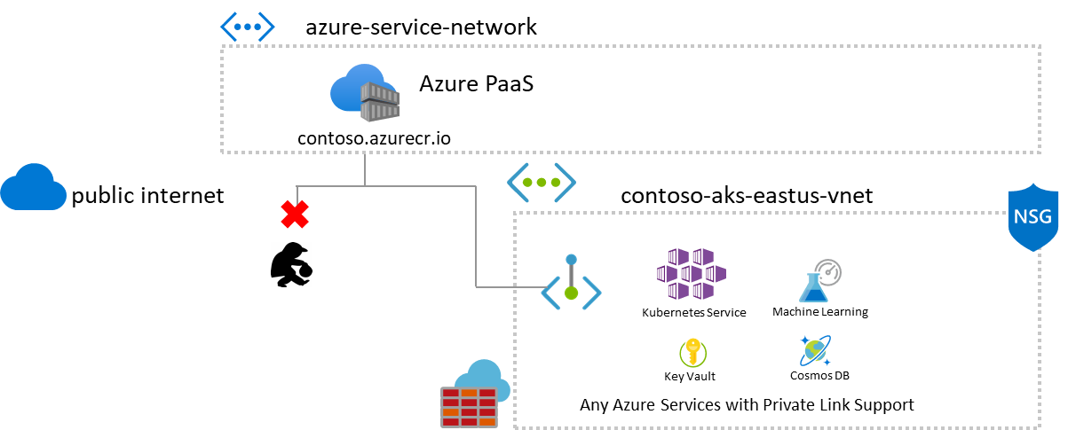 Architecture diagram of Azure Container Registry connecting to a Virtual Network through Private Link
