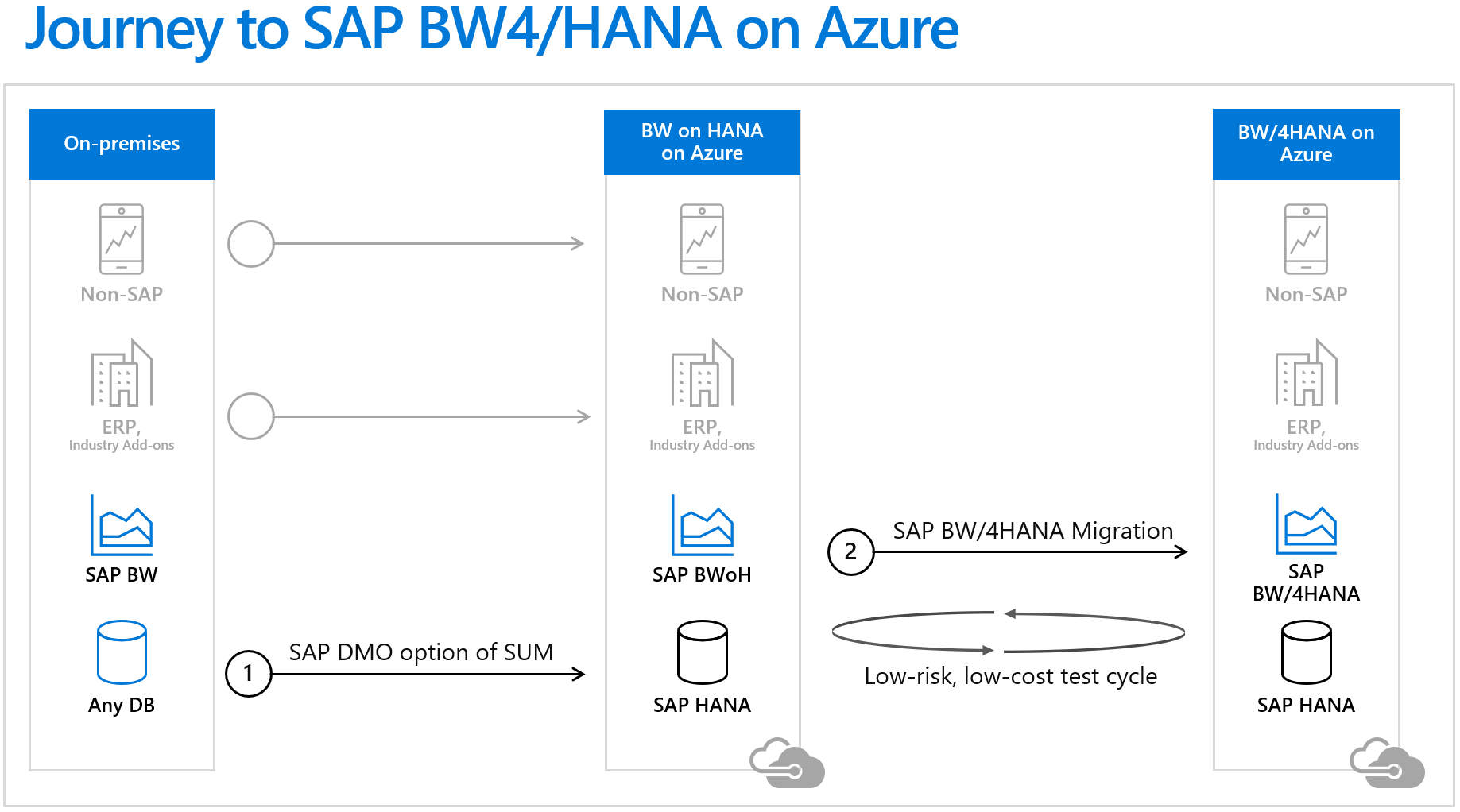 SAP BW on HANA and BW 4HANA migrations