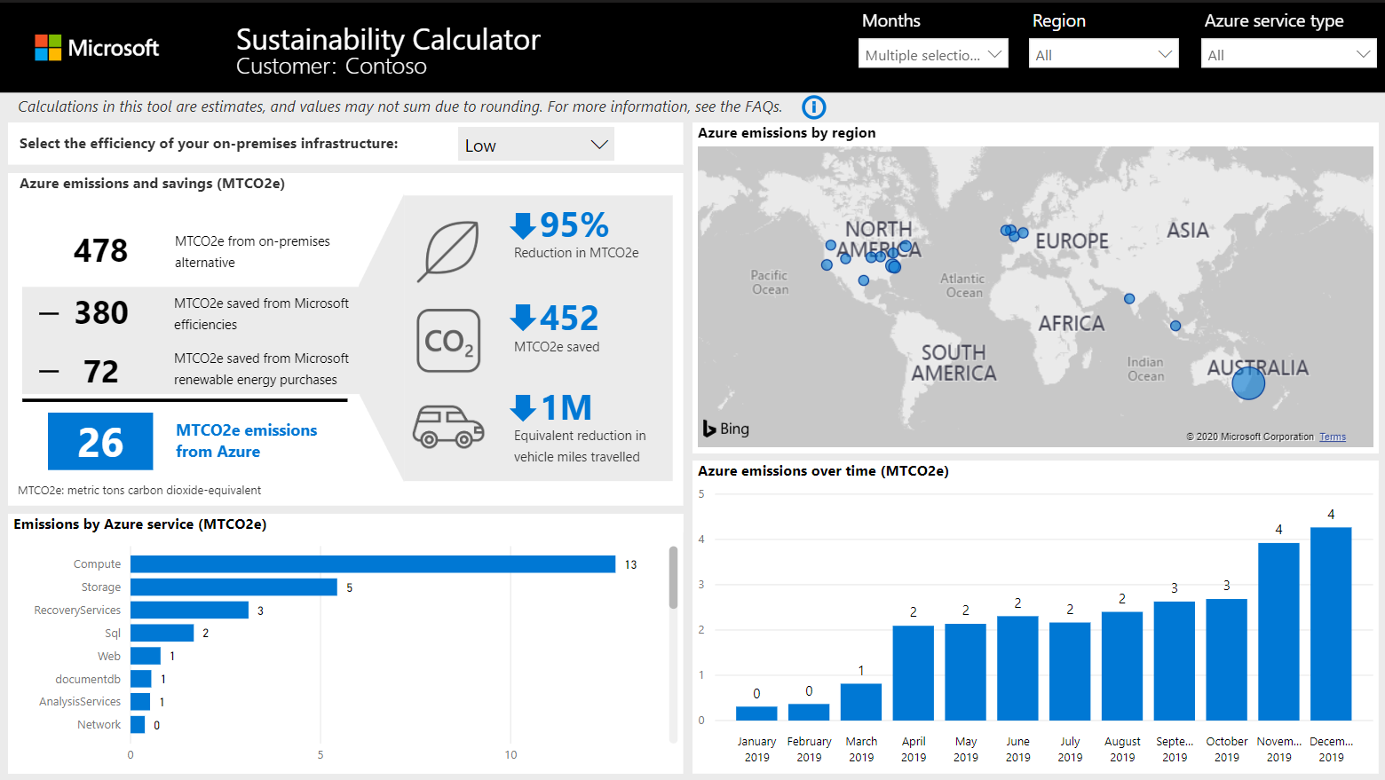 Visualisierung der CO2-Daten im Microsoft Sustainability Calculator