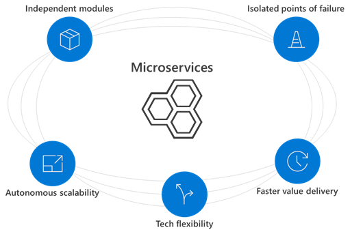 Microservices benefits slide including independent modules, isolated points of failure, autonomous scalability, tech flexibility, and faster value delivery.