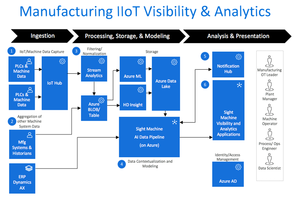 Infographic showcasing process for data ingestion, storage and modeling, and analysis in Manufacturing IIoT visibility and analytics