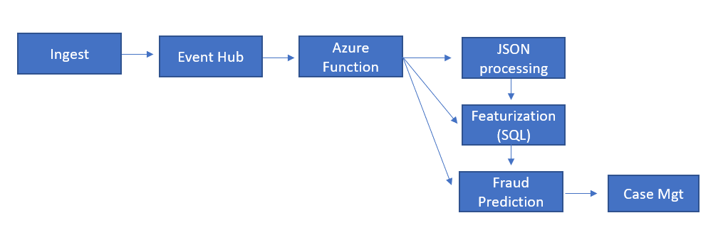 Diagram of the workflow that begins with data streaming into a single instance of Event Hubs, which is then consumed by a single Azure Function