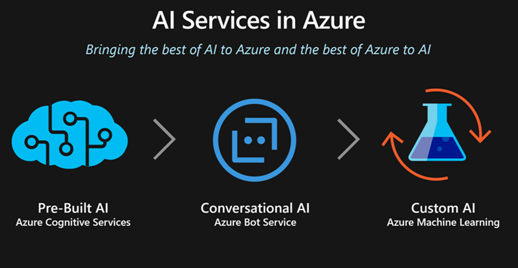 Image result for microsoft azure AI