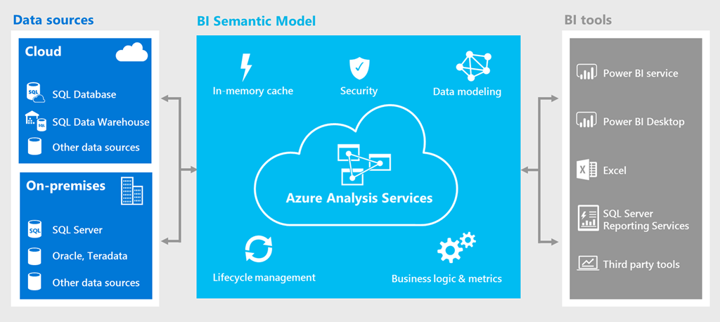 Azure Analysis Services now available in Azure Government ...