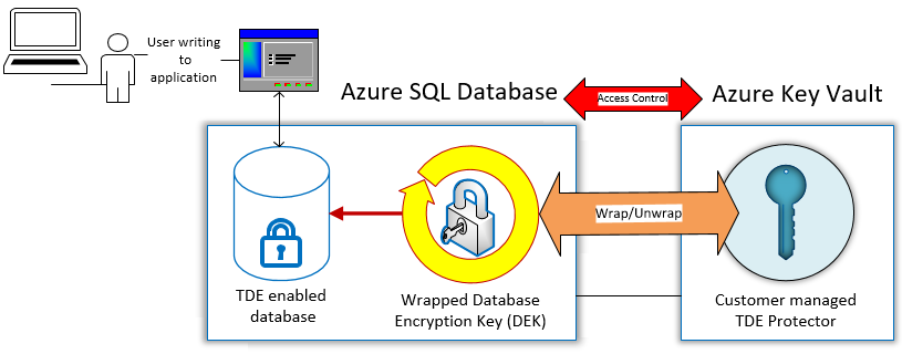 Access control transition from Azure SQL Database to Azure Key Vault flow chart