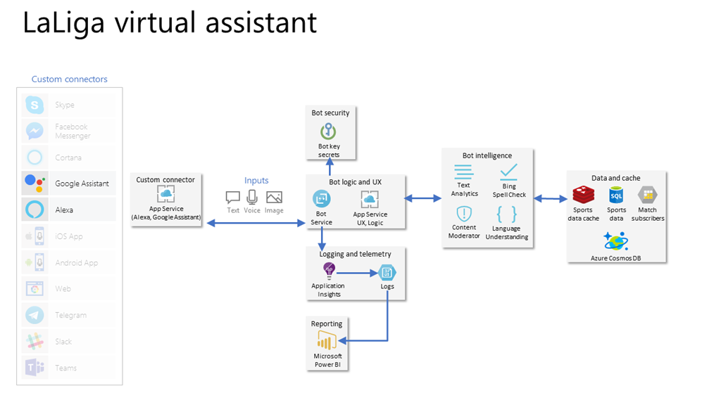 A chart showing integration with Google Assistant and Alexa