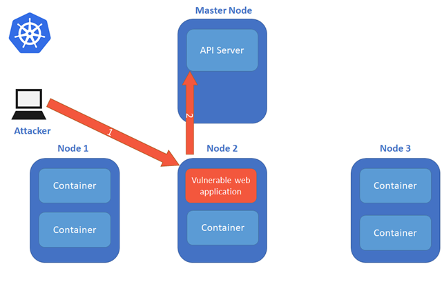 Illustration showing             Vulnerable web application container accesses the API Server
