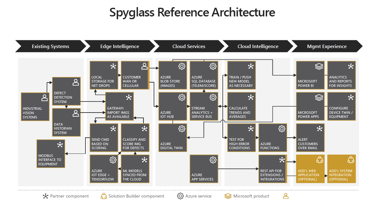 Flowchart display of Spyglass Reference Architecture