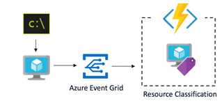Event-driven automated resource management