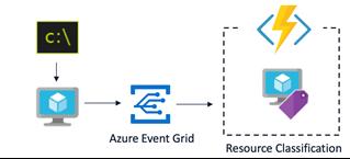 イベント ドリブンの自動リソース管理