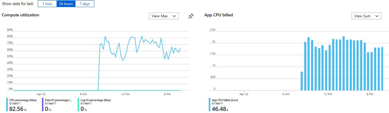 Diagramm der Nutzungsmuster einer serverlosen SQL-Datenbank-Instanz über einen 24-Stunden-Zeitraum