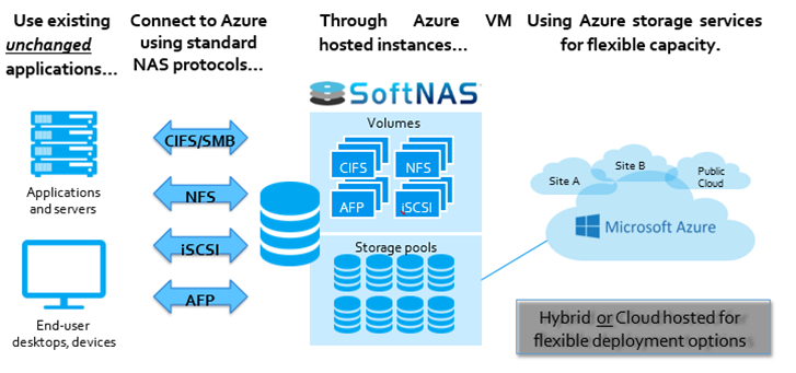 SoftNAS and Azure Infrastructure