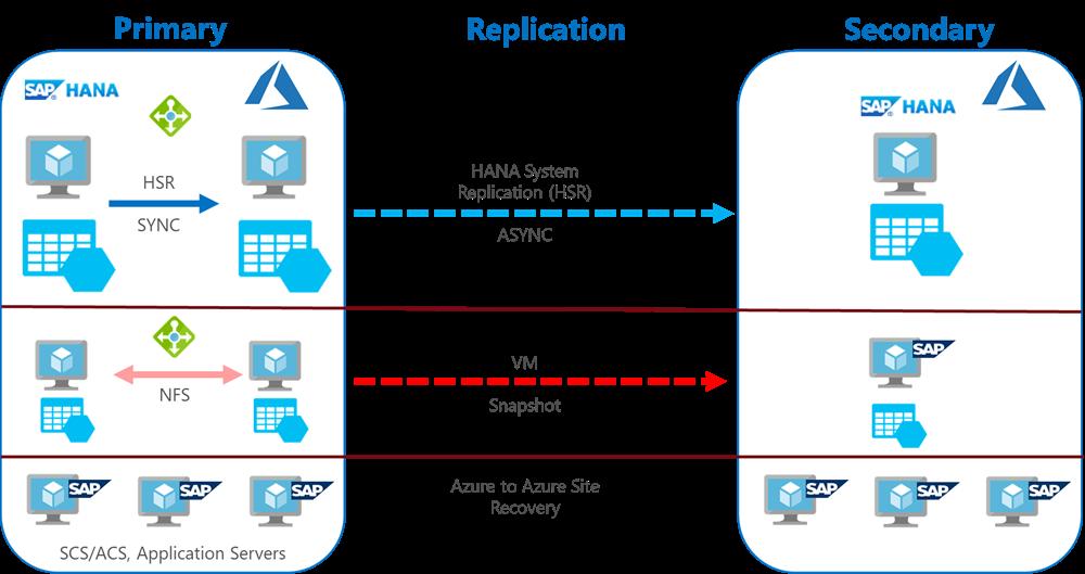 SAP HANA システムのコンポーネントと、ディザスター リカバリーを実現するために使用されるそれぞれのテクノロジについて、もう少し詳しく示した図。