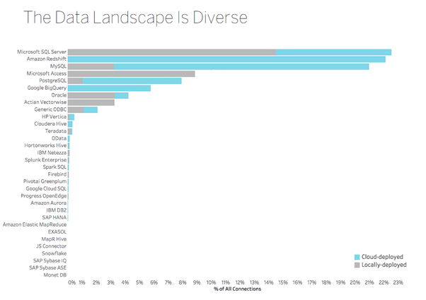 tableau and azure sql db a match made in the cloud blog