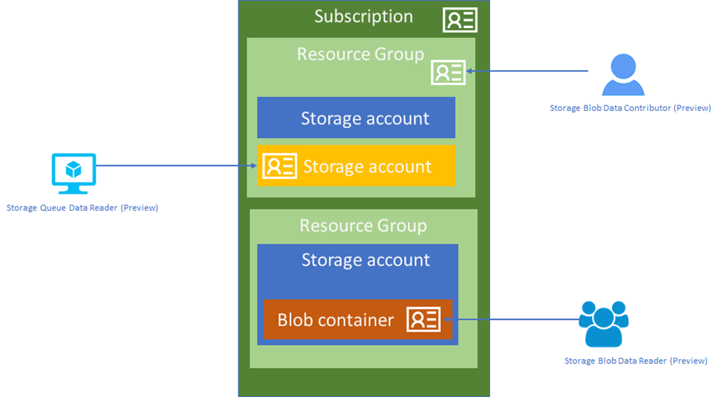 Azure AD Authentication for Azure Blobs and Queues now in public
